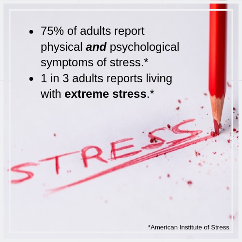 75% of adults report physical and psychological symptoms of stress. 1 in 3 adults reports living with extreme stress.